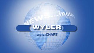 Wyler AG - News - wylerCHART